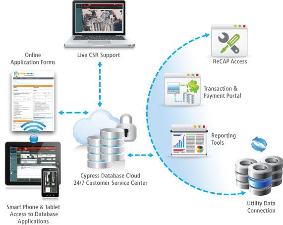 Cypress Service Center Network