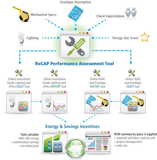 Online Energy Tools