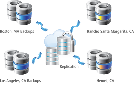 CSC Security servers